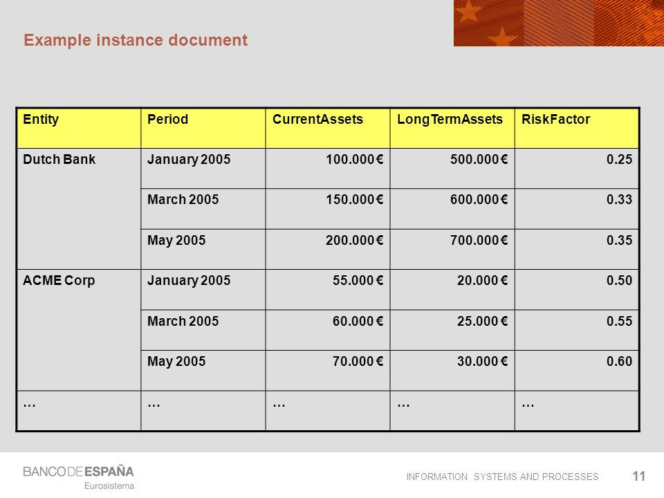 INFORMATION SYSTEMS AND PROCESSES 11 Example instance document EntityPeriodCurrentAssetsLongTermAssetsRiskFactor Dutch BankJanuary 2005100.000 500.000 0.25 March 2005150.000 600.000 0.33 May 2005200.000 700.000 0.35 ACME CorpJanuary 200555.000 20.000 0.50 March 200560.000 25.000 0.55 May 200570.000 30.000 0.60 ……………