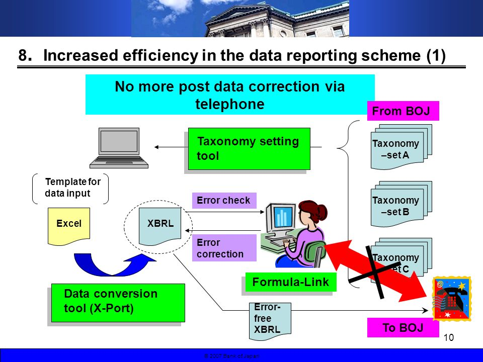 10 © 2007 Bank of Japan 8 Increased efficiency in the data reporting scheme (1) No more post data correction via telephone Excel Template for data inp