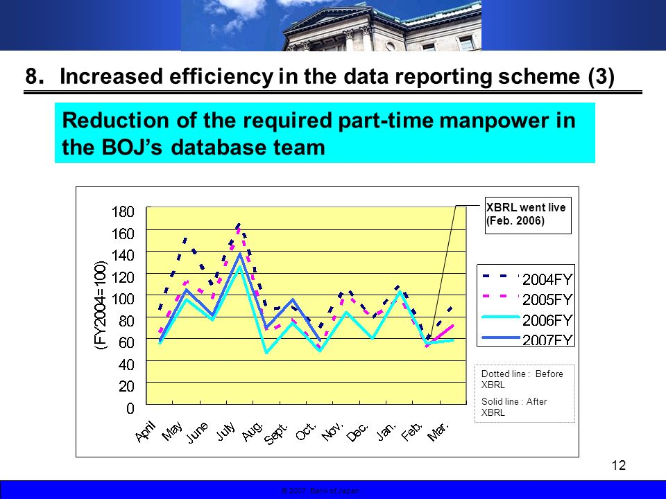 12 © 2007 Bank of Japan Reduction of the required part-time manpower in the BOJs database team 8 Increased efficiency in the data reporting scheme (3)