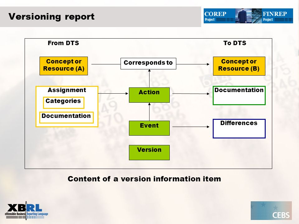 Versioning report From DTSTo DTS Concept or Resource (A) Concept or Resource (B) Corresponds to Action Event Version Assignment Differences Documentation Categories Content of a version information item