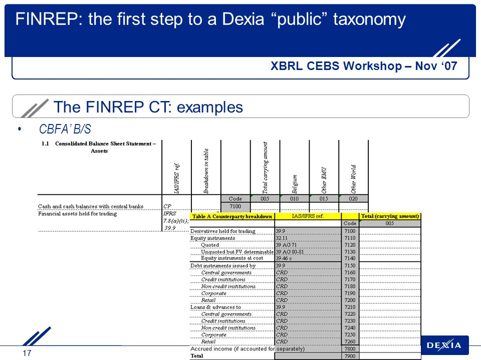 17 The FINREP CT: examples FINREP: the first step to a Dexia public taxonomy CBFA B/S XBRL CEBS Workshop – Nov 07