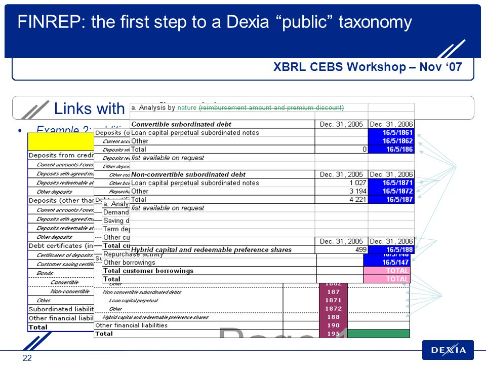22 Links with our financial statements FINREP: the first step to a Dexia public taxonomy XBRL CEBS Workshop – Nov 07 Example 2: additional detail