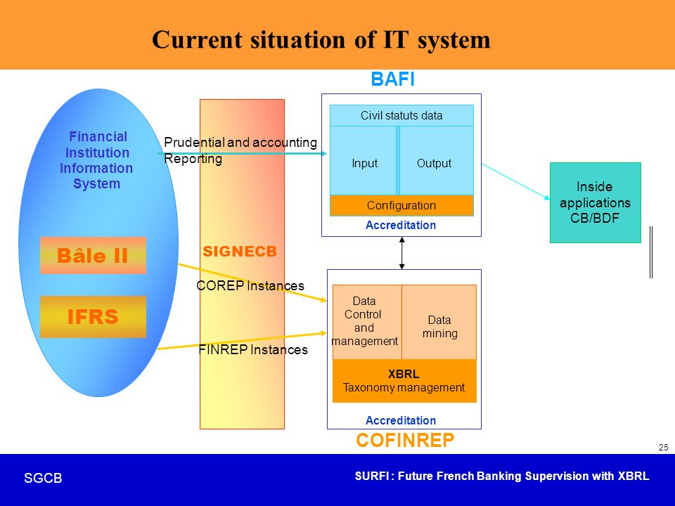 SURFI : Future French Banking Supervision with XBRL SGCB 25 Current situation of IT system Financial Institution Information System Prudential and acc