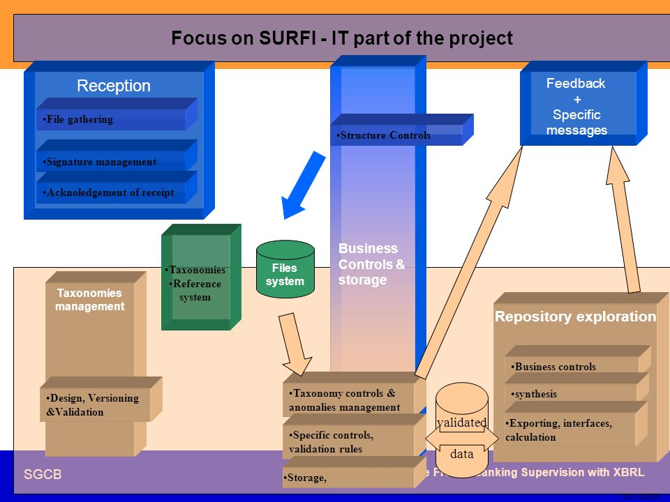 SURFI : Future French Banking Supervision with XBRL SGCB 29 Focus on SURFI - IT part of the project Taxonomies management Files system Repository expl