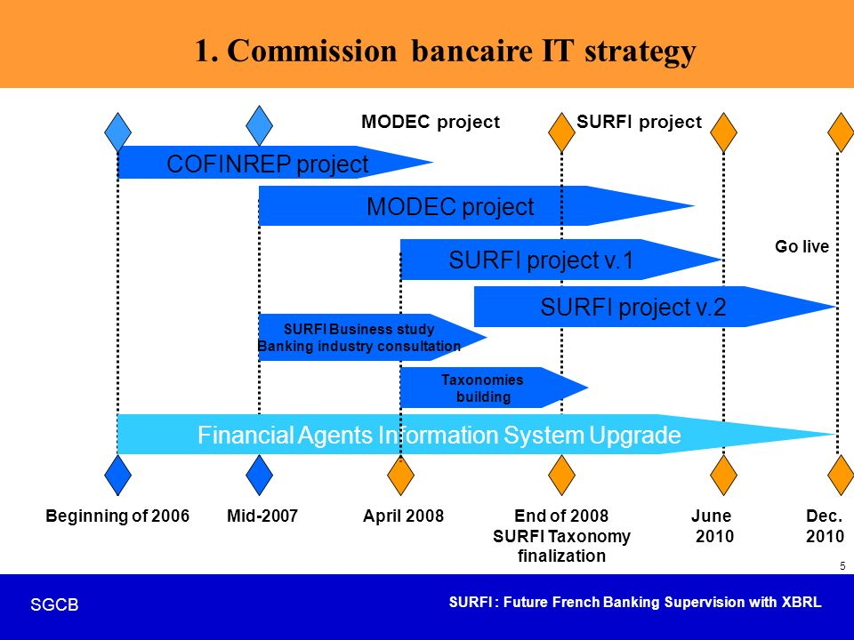 SURFI : Future French Banking Supervision with XBRL SGCB 16 Focus on SURFI – building of the taxonomies Design of the SURFI future templates revised by three working groups : almost finalized.