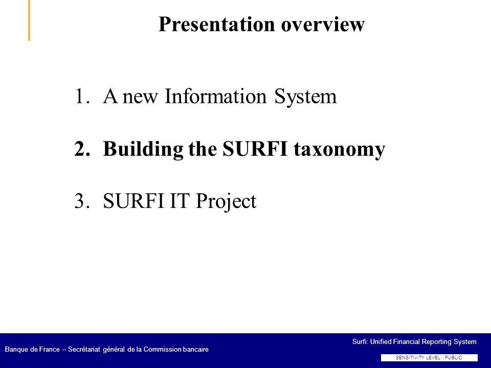 SENSITIVITY LEVEL : PUBLIC Surfi: Unified Financial Reporting System Banque de France – Secrétariat général de la Commission bancaire Presentation ove