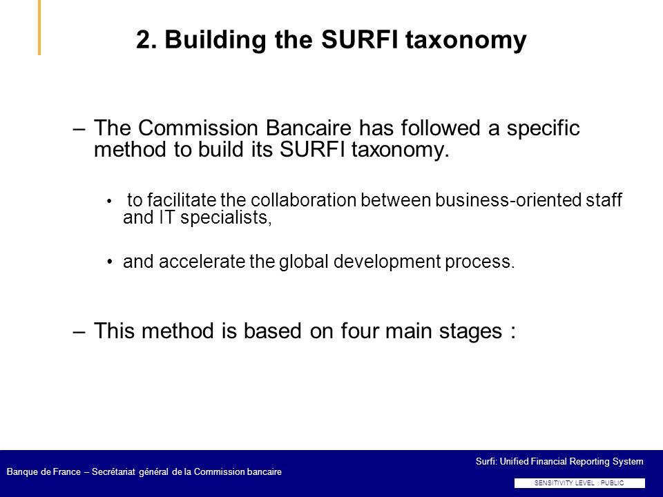 Surfi: Unified Financial Reporting System Banque de France – Secrétariat général de la Commission bancaire 2. Building the SURFI taxonomy –The Commiss