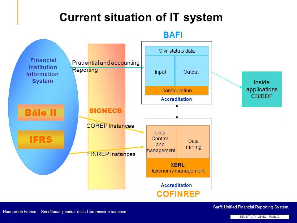 Surfi: Unified Financial Reporting System Banque de France – Secrétariat général de la Commission bancaire Current situation of IT system Financial In