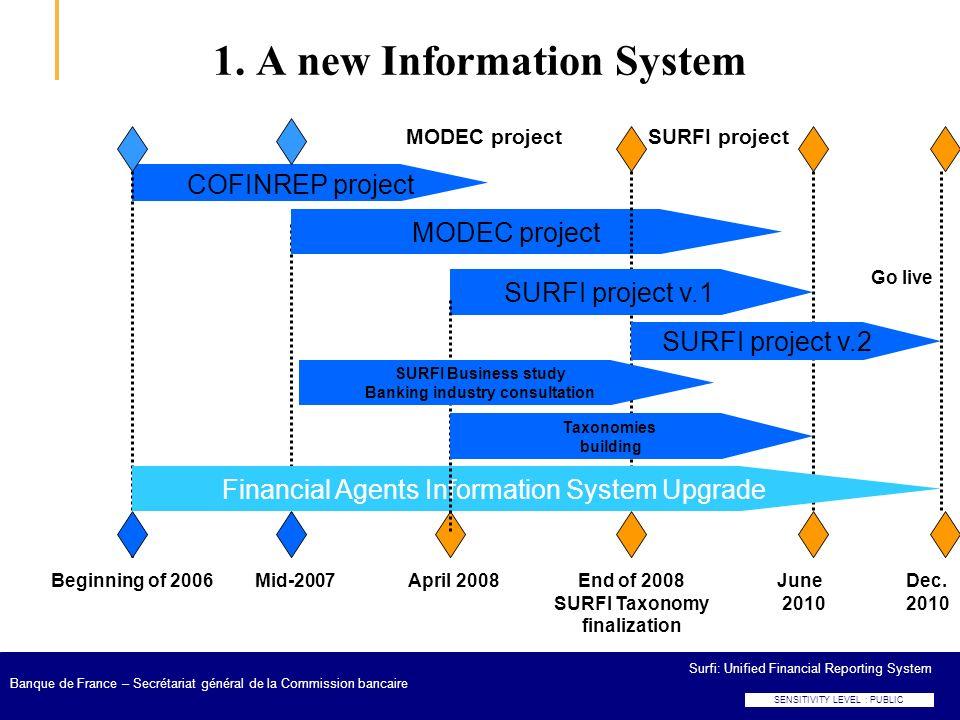 Surfi: Unified Financial Reporting System Banque de France – Secrétariat général de la Commission bancaire 1. A new Information System Beginning of 20