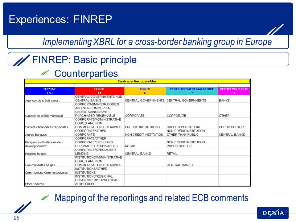 25 Counterparties FINREP: Basic principle Implementing XBRL for a cross-border banking group in Europe Experiences: FINREP Mapping of the reportings a