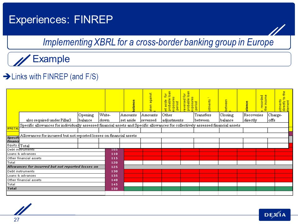 27 Links with FINREP (and F/S) Implementing XBRL for a cross-border banking group in Europe Example Experiences: FINREP