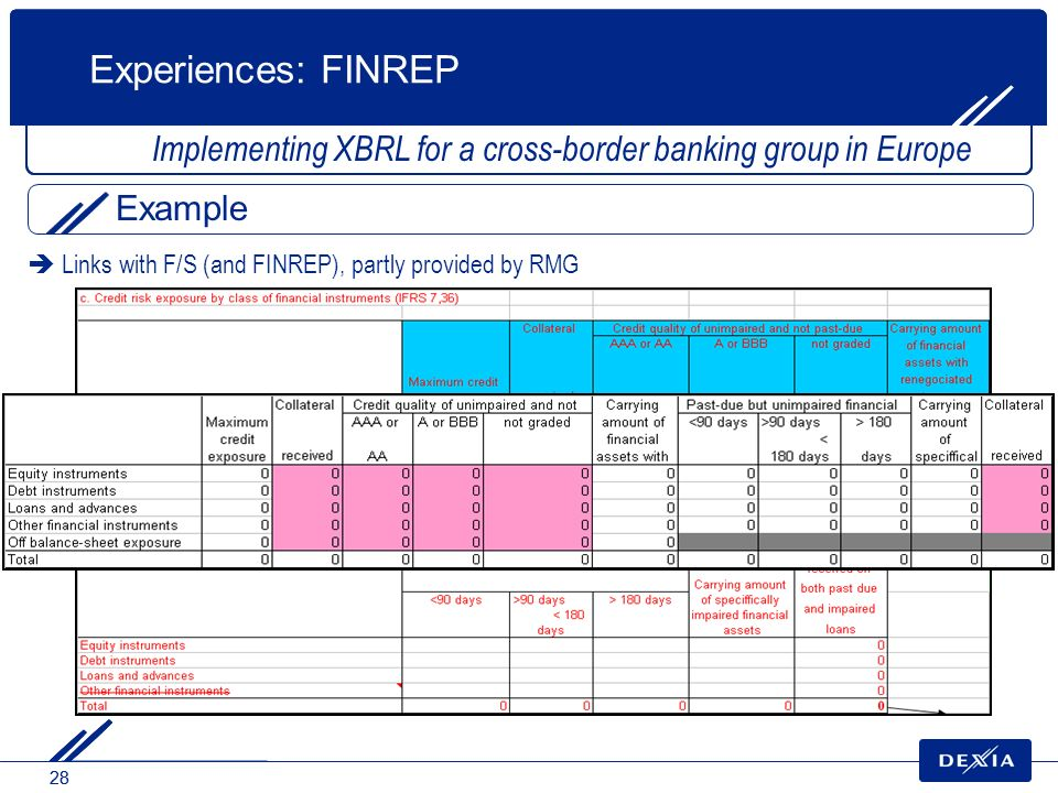 28 Links with F/S (and FINREP), partly provided by RMG Experiences: FINREP Implementing XBRL for a cross-border banking group in Europe Example