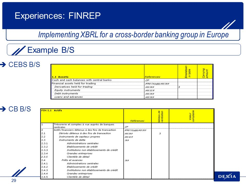 29 Experiences: FINREP Implementing XBRL for a cross-border banking group in Europe Example B/S CB B/S CEBS B/S