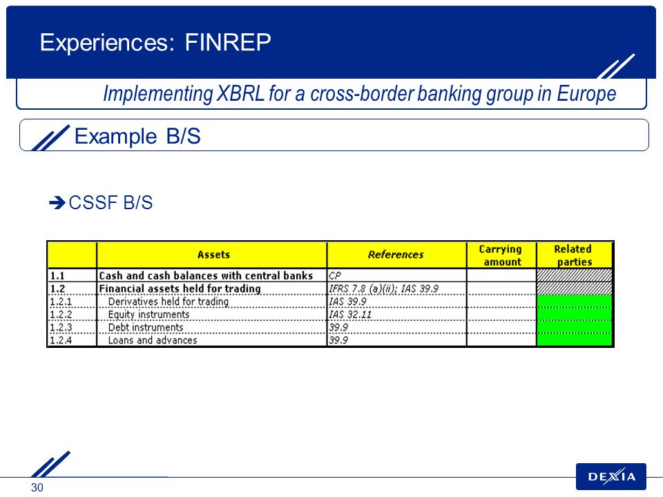 30 CSSF B/S Implementing XBRL for a cross-border banking group in Europe Experiences: FINREP Example B/S