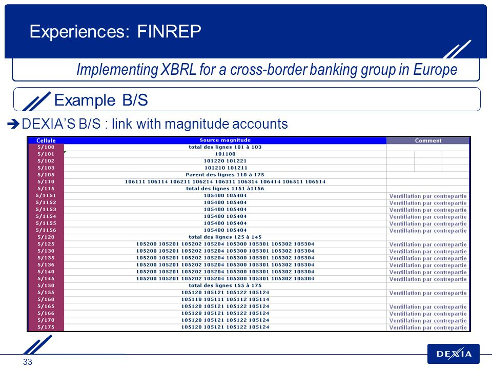 33 DEXIAS B/S : link with magnitude accounts Implementing XBRL for a cross-border banking group in Europe Experiences: FINREP Example B/S
