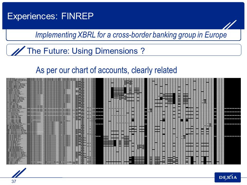 37 Implementing XBRL for a cross-border banking group in Europe The Future: Using Dimensions ? Experiences: FINREP As per our chart of accounts, clear