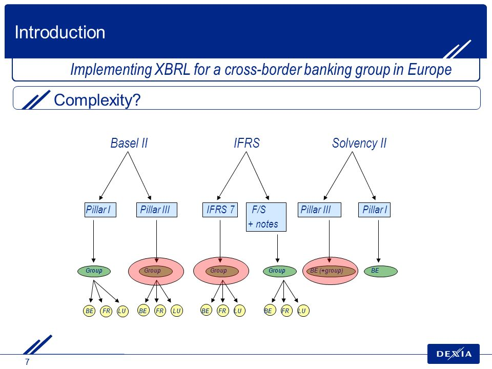 77 Implementing XBRL for a cross-border banking group in Europe Complexity? Basel II IFRSSolvency II Pillar I Pillar III IFRS 7 F/S Pillar III Pillar