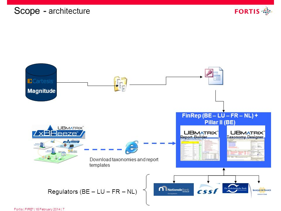 Fortis | FIRE³ | 15 February 2014 | 7 Scope - architecture Magnitude Taxonomy Designer Report Builder FinRep (BE – LU – FR – NL) + Pillar II (BE) Regu