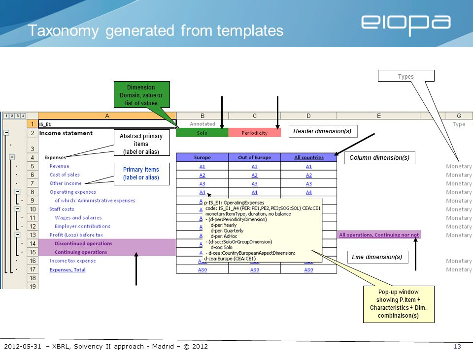 2012-05-31 – XBRL, Solvency II approach - Madrid – © 201213 Taxonomy generated from templates Abstract primary items (label or alias) Primary items (l