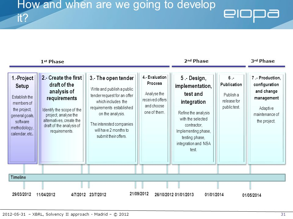 2012-05-31 – XBRL, Solvency II approach - Madrid – © 201231 23/7/2012 How and when are we going to develop it? 1 st Phase 2 nd Phase 21/09/2012 29/03/