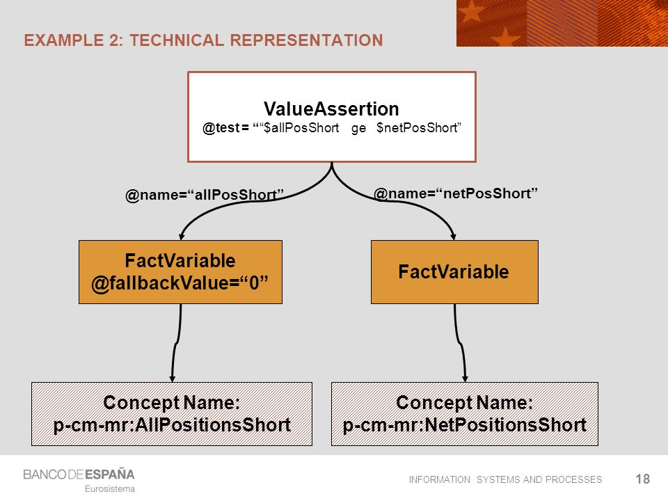 INFORMATION SYSTEMS AND PROCESSES EXAMPLE 2: TECHNICAL REPRESENTATION 18 ValueAssertion @test = $allPosShort ge $netPosShort FactVariable @fallbackVal