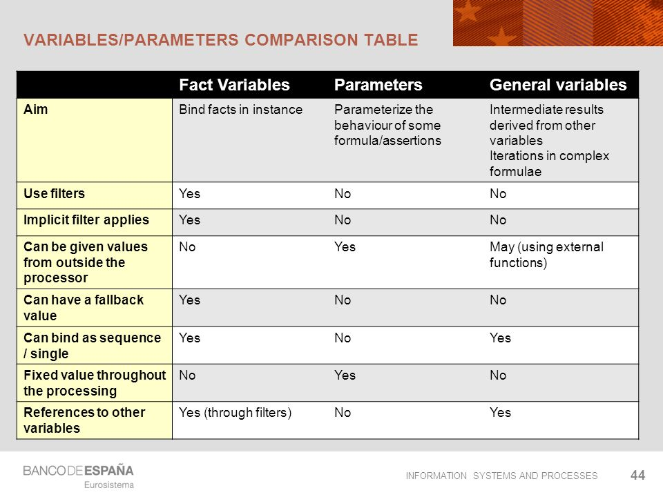 INFORMATION SYSTEMS AND PROCESSES VARIABLES/PARAMETERS COMPARISON TABLE Fact VariablesParametersGeneral variables AimBind facts in instanceParameteriz
