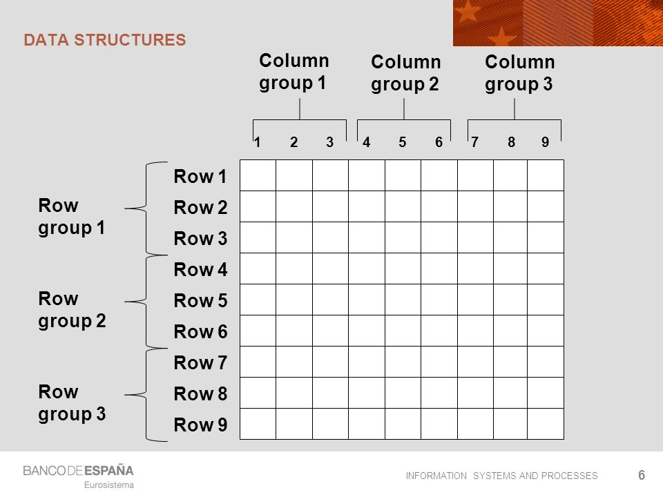 INFORMATION SYSTEMS AND PROCESSES DATA STRUCTURES -For each row r: evn(r) -For each c: evn(c) -For each column group cg and for each row group rg: evn(every cell in cg and rg) 7