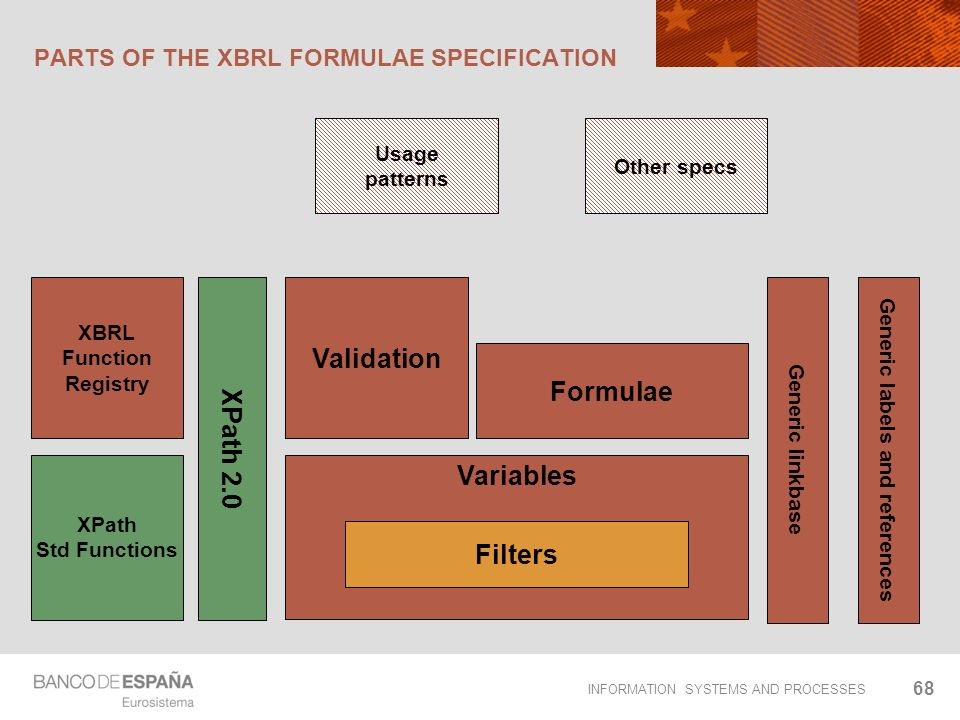 INFORMATION SYSTEMS AND PROCESSES PARTS OF THE XBRL FORMULAE SPECIFICATION 68 Variables Filters Formulae XPath 2.0 XPath Std Functions XBRL Function R