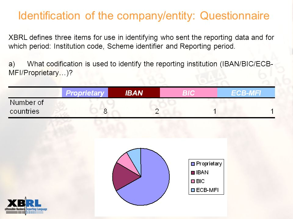 Identification of the company/entity: Questionnaire XBRL defines three items for use in identifying who sent the reporting data and for which period: