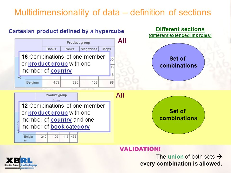 Multidimensionality of data – definition of sections Cartesian product defined by a hypercube 16 Combinations of one member or product group with one