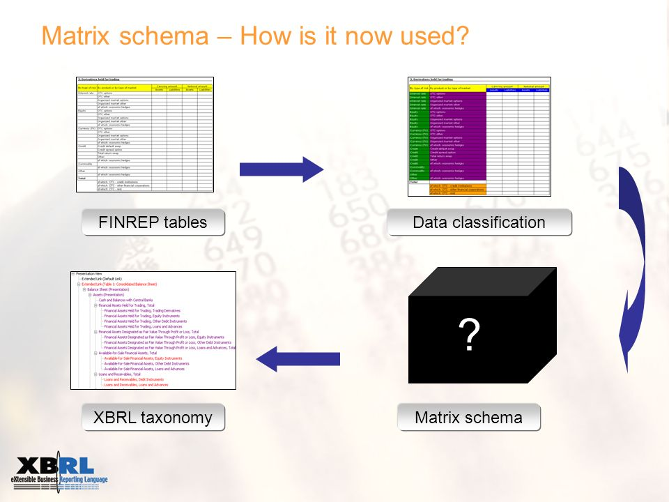 Matrix schema – How is it now used FINREP tablesData classification XBRL taxonomyMatrix schema