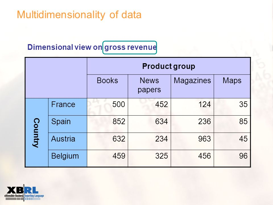 Multidimensionality of data Product group BooksNews papers MagazinesMaps Country France 500 45212435 Spain85263423685 Austria63223496345 Belgium45932545696 Dimensional view on gross revenue