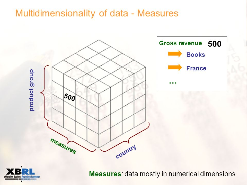 Multidimensionality of data - Measures measures product group country Gross revenue Books France 500 Measures: data mostly in numerical dimensions … 500