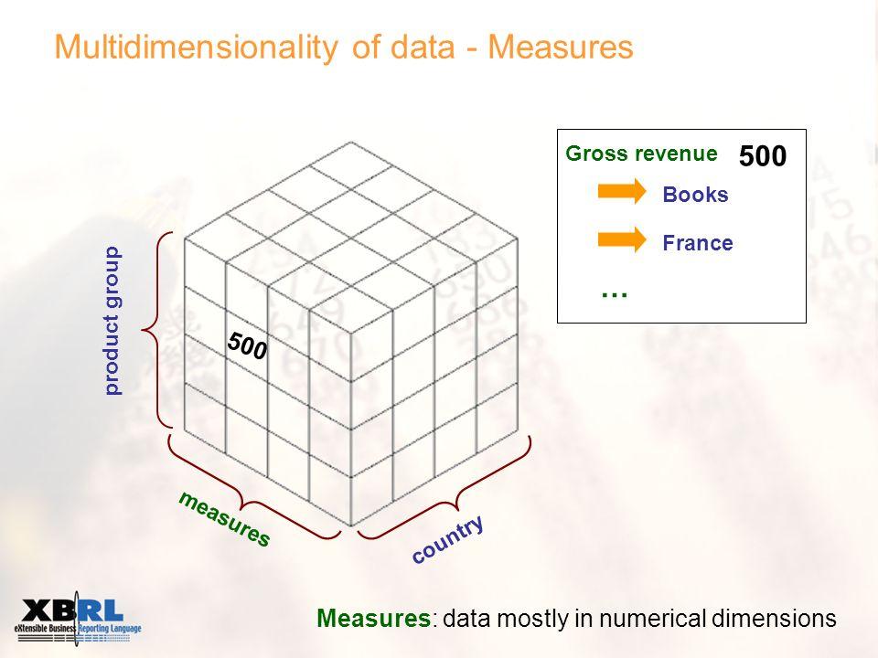 Matrix schema – How is it now used? FINREP tablesData classification XBRL taxonomyMatrix schema ?