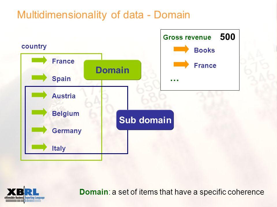 Multidimensionality of data – Domain member Domain member: a specific member of a domain Books France … country France Spain Austria Belgium Germany Italy Domain Domain member 500 Gross revenue