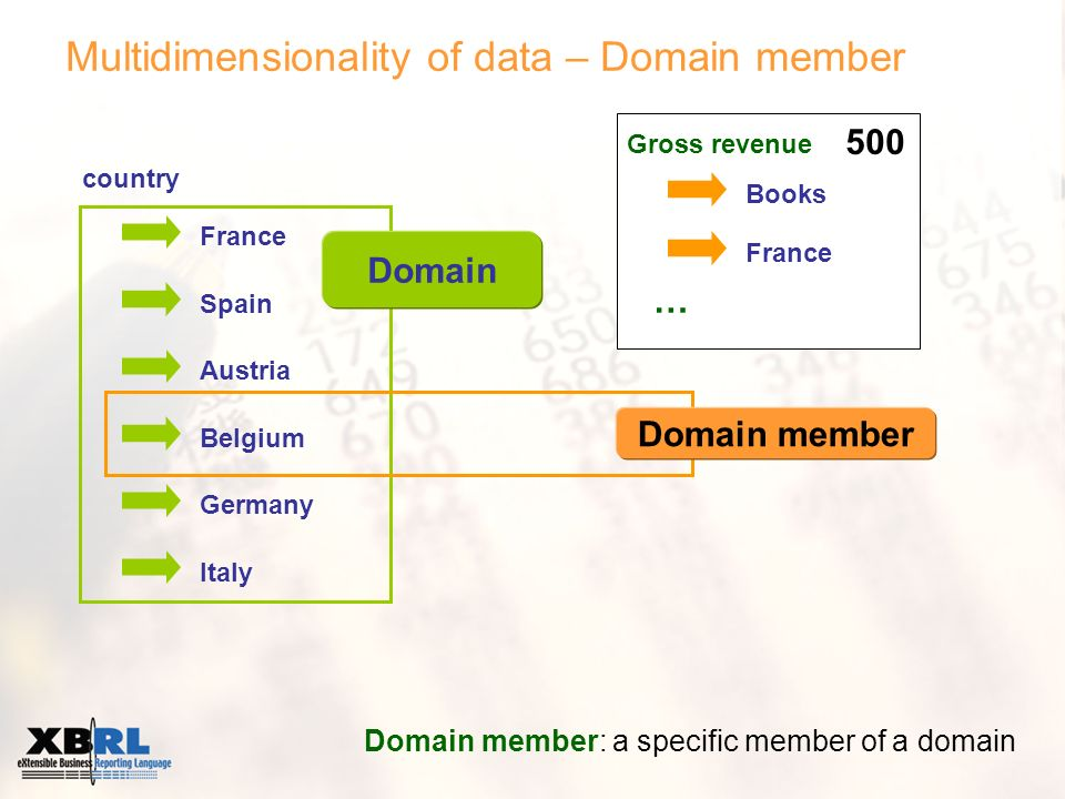 Multidimensionality of data – Domain member Domain member: a specific member of a domain Books France … country France Spain Austria Belgium Germany Italy Domain Domain member 500 Gross revenue