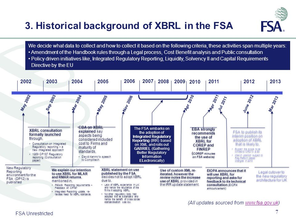 FSA Unrestricted 3. Historical background of XBRL in the FSA XBRL consultation formally launched through, Consultation on Integrated Regulatory report