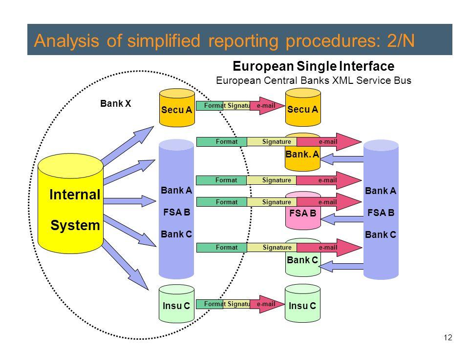 12 Analysis of simplified reporting procedures: 2/N Bank X Secu A Insu C Internal System Bank.