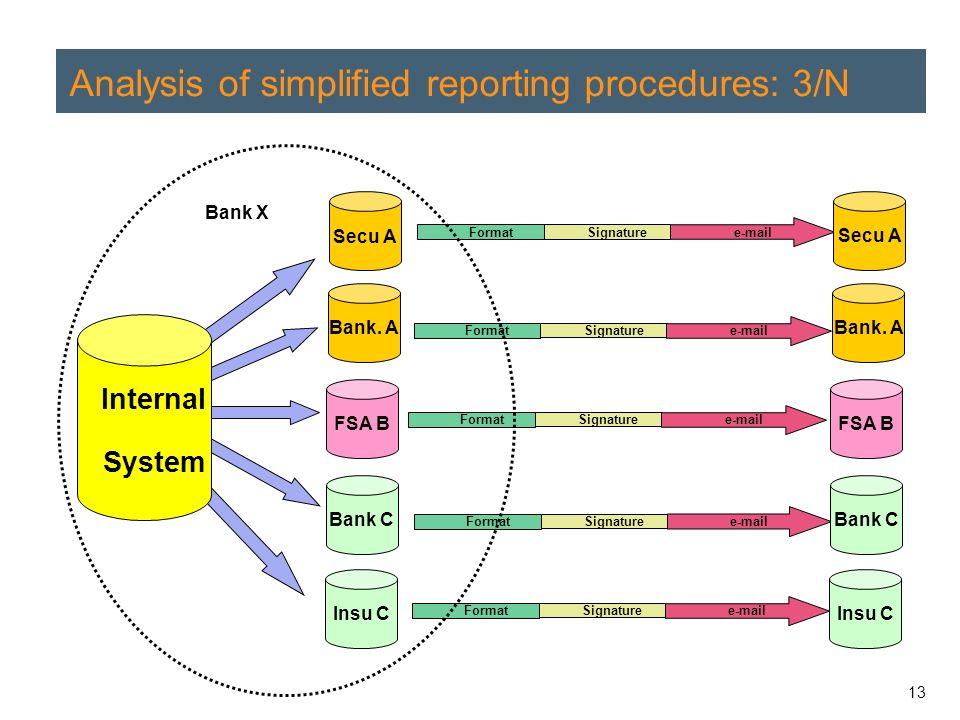 13 Analysis of simplified reporting procedures: 3/N Bank.
