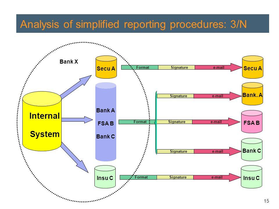 15 Analysis of simplified reporting procedures: 3/N Bank A FSA B Bank C Bank X Secu A Insu C Signature e-mail Format Signature e-mail Signature e-mail Format Signature e-mail Signature e-mail Format Internal System Bank.