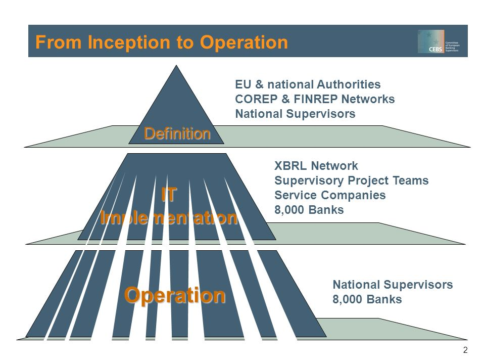 2 Definition EU & national Authorities COREP & FINREP Networks National Supervisors From Inception to Operation National Supervisors 8,000 Banks XBRL Network Supervisory Project Teams Service Companies 8,000 Banks IT Implementation Operation