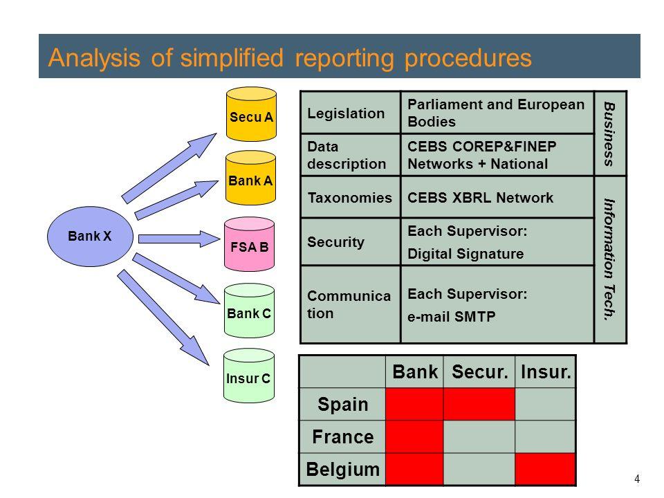4 Analysis of simplified reporting procedures Bank A FSA B Bank C Bank X Legislation Parliament and European Bodies Business Data description CEBS COREP&FINEP Networks + National TaxonomiesCEBS XBRL Network Information Tech.