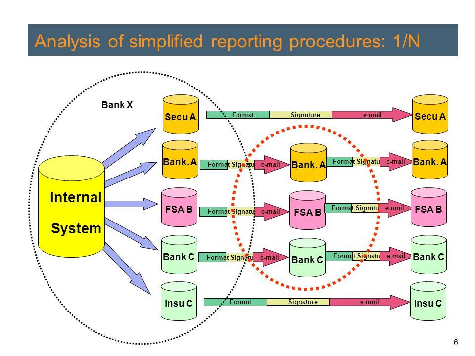 6 Analysis of simplified reporting procedures: 1/N Bank.