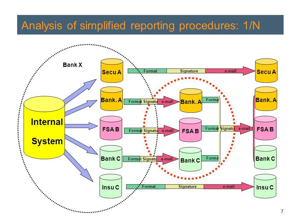 7 Analysis of simplified reporting procedures: 1/N Bank.