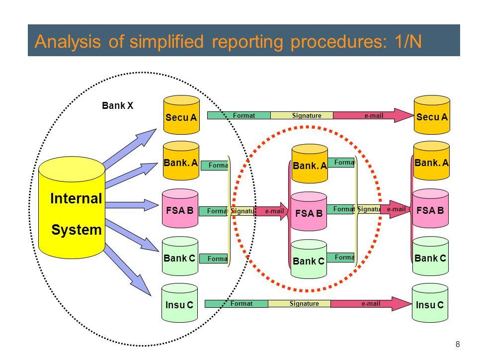 8 Analysis of simplified reporting procedures: 1/N Bank.