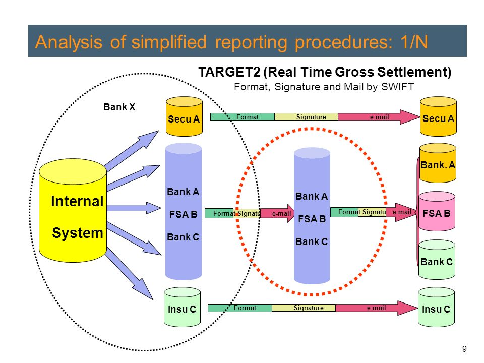 9 Analysis of simplified reporting procedures: 1/N Bank X Secu A Insu C Signature e-mail Format Signature e-mail Format Signature e-mail Format Bank A