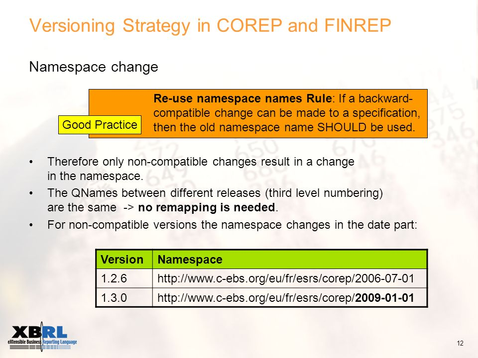 Versioning Strategy in COREP and FINREP Namespace change Therefore only non-compatible changes result in a change in the namespace.