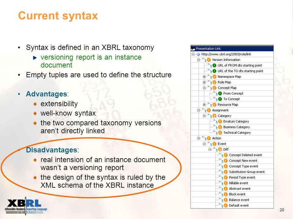 Current syntax Syntax is defined in an XBRL taxonomy versioning report is an instance document Empty tuples are used to define the structure Advantages: extensibility well-know syntax the two compared taxonomy versions arent directly linked Disadvantages: real intension of an instance document wasnt a versioning report the design of the syntax is ruled by the XML schema of the XBRL instance 20