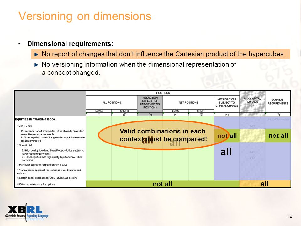 Dimensional requirements: No report of changes that dont influence the Cartesian product of the hypercubes. No versioning information when the dimensi