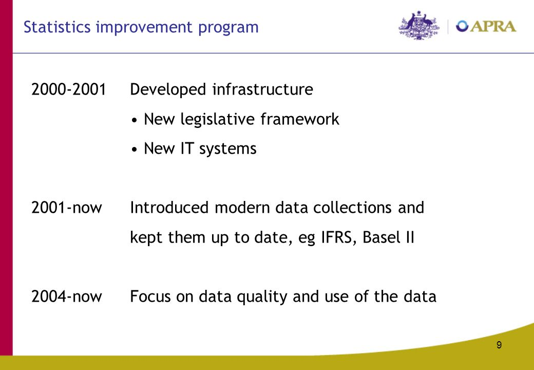 Developed infrastructure New legislative framework New IT systems 2001-nowIntroduced modern data collections and kept them up to date, eg IFRS, Basel II 2004-nowFocus on data quality and use of the data Statistics improvement program